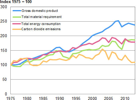 Trends in gross domestic product, total energy consumption, carbon dioxide emissions and total material requirement