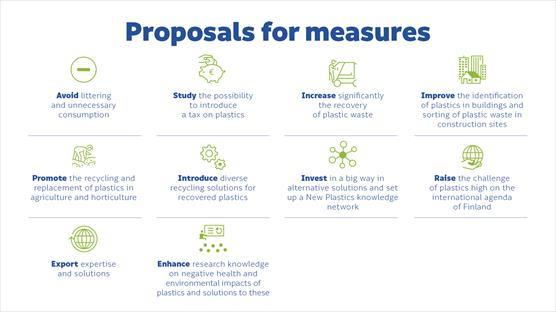 Proposals for measures